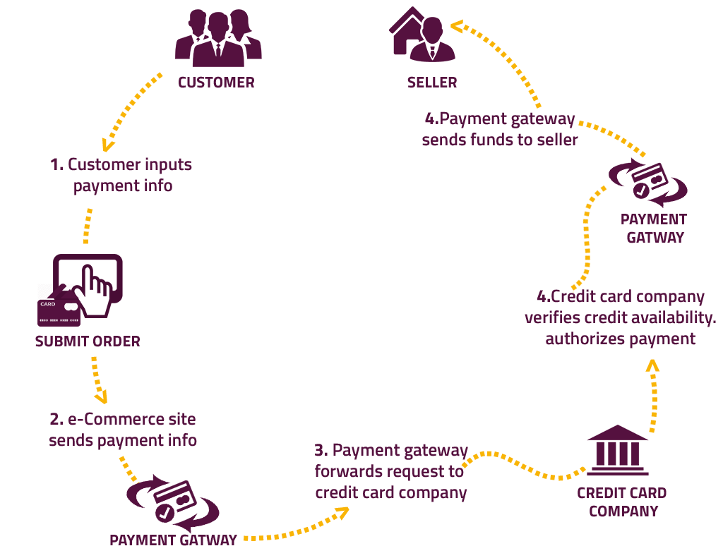 How To Get People To Like What Does A Successful Payment Gateway Integration Look Like