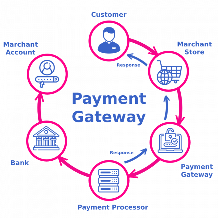 People To Like What Does A Successful Payment Gateway Integration Look Like